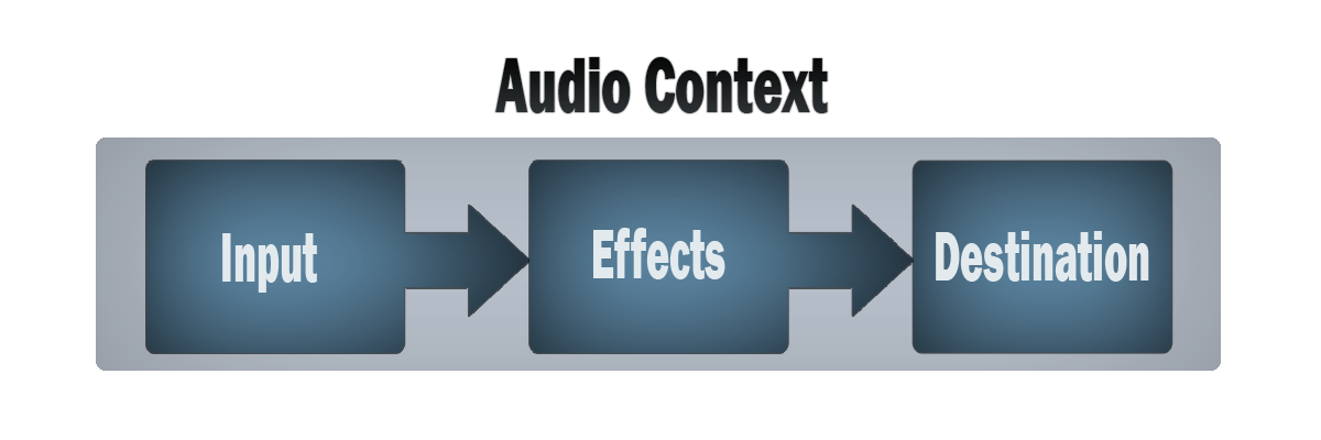 A simple box diagram with an outer box labeled Audio context, and three inner boxes labeled Sources, Effects and Destination. The three inner boxes have arrow between them pointing from left to right, indicating the flow of audio information.