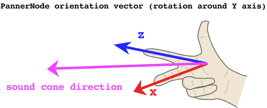 This chart visualises how the PannerNode orientation vectors affect the direction of the sound cone.