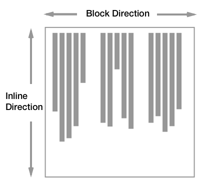 Diagram showing the block axis running horizontally the inline axis vertically.