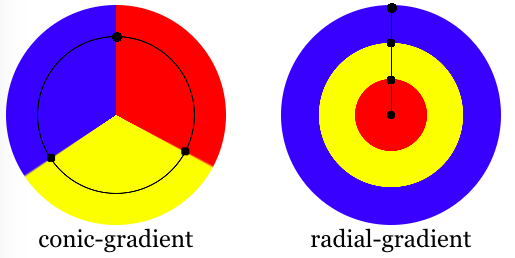 color stops along the circumference of a conic gradient and the axis of a radial gradient.