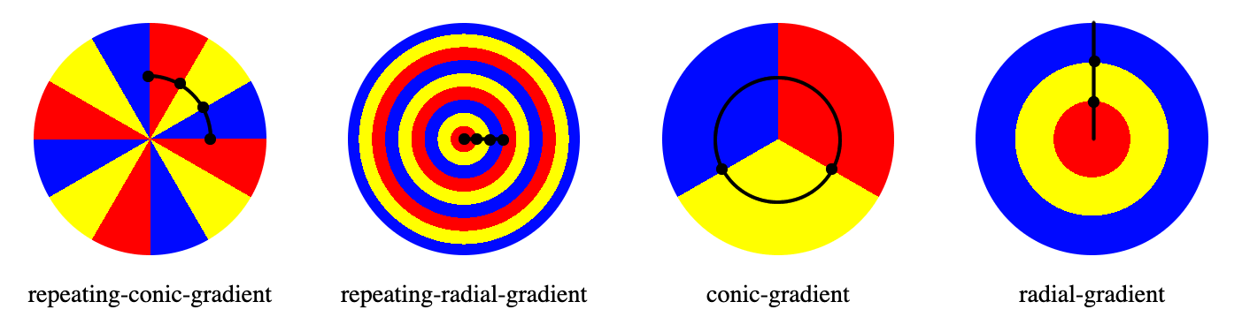 Comparison of the color stops for repeating and non-repeating conic and radial gradients