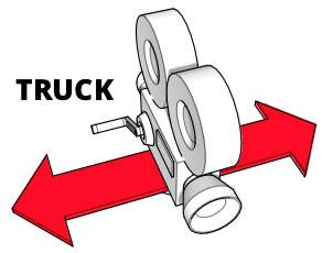 A diagram showing how a camera trucks left and right